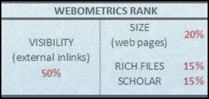 Parameter penilaian Webometric